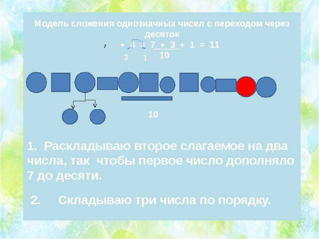 Модель сложения однозначных чисел с переходом через десяток + 4 = 7 + 3 + 1...