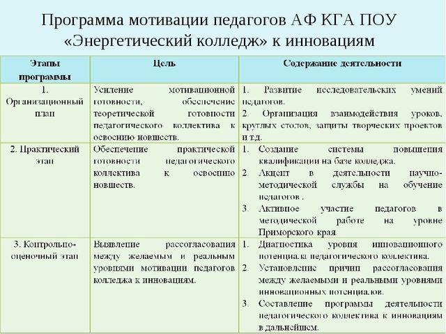 Программа мотивации педагогов АФ КГА ПОУ «Энергетический колледж» к инновациям