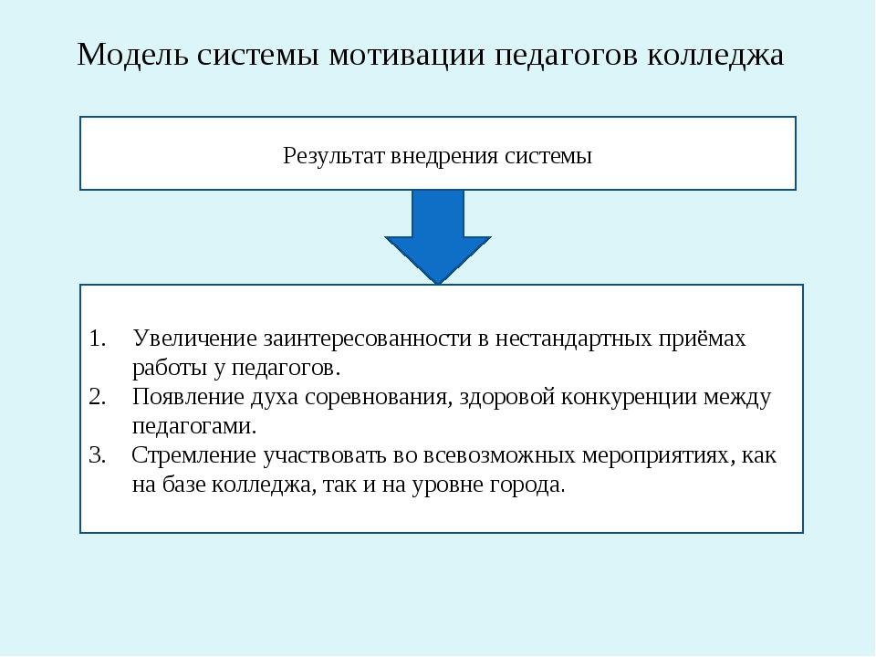 Модель системы мотивации педагогов колледжа Результат внедрения системы Увели...