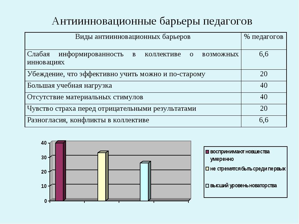 Антиинновационные барьеры педагогов Виды антиинновационных барьеров% педаго...
