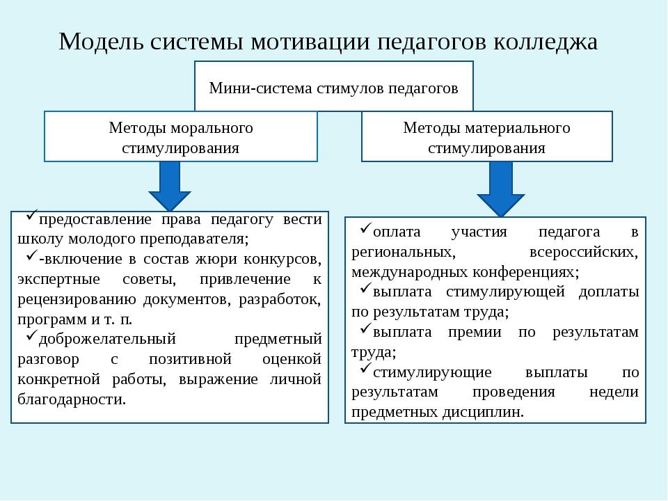 Модель системы мотивации педагогов колледжа Мини-система стимулов педагогов М...