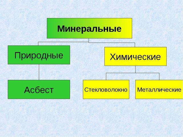 Минеральные Природные Химические Асбест Стекловолокно Металлические