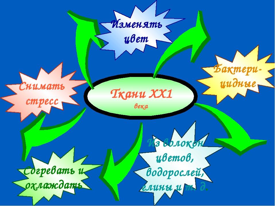Ткани ХХ1 века Согревать и охлаждать Снимать стресс Изменять цвет Бактери- ци...