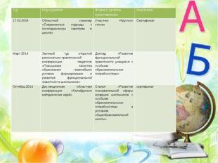 Год Мероприятие Форма и уровень представления Результаты 17.02.2014 Областной
