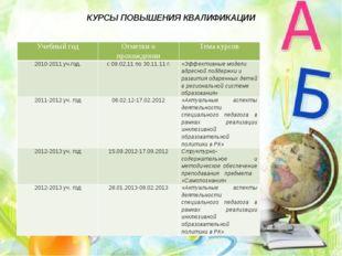 КУРСЫ ПОВЫШЕНИЯ КВАЛИФИКАЦИИ Учебный год Отметки о прохождении Тема курсов 20