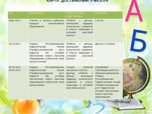 КАРТА ДОСТИЖЕНИЙ УЧИТЕЛЯ Год Мероприятие Форма и уровень представления Резуль...