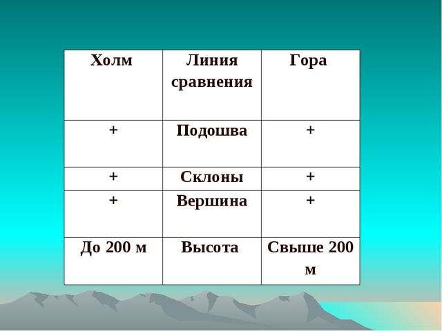 Холм Линия сравненияГора +Подошва+ +Склоны+ +Вершина+ До 200 мВысота...