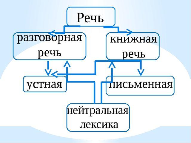 разговорная речь Речь устная письменная книжная речь нейтральная лексика