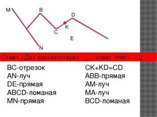 М N B C K D E BC-отрезок AN-луч DE-прямая ABCD-ломаная MN-прямая CK+KD=CD ABB