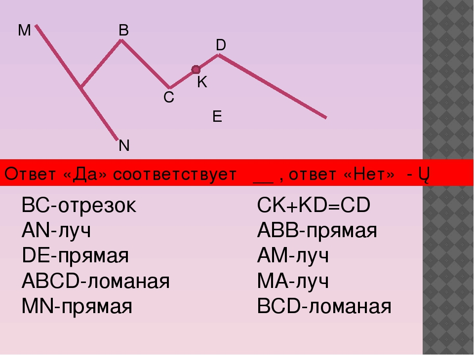 М N B C K D E BC-отрезок AN-луч DE-прямая ABCD-ломаная MN-прямая CK+KD=CD ABB...