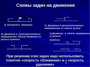 Схемы задач на движение 1). Встречное движение. 3). Движение в противоположн