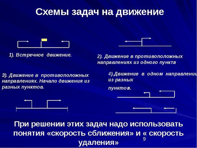 Схемы задач на движение 1). Встречное движение. 3). Движение в противоположн...