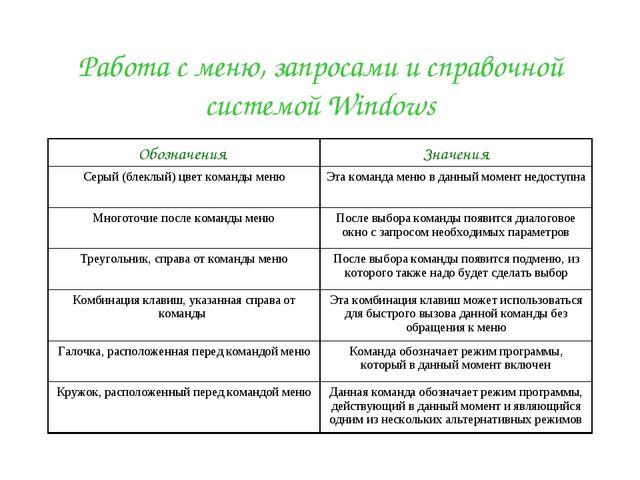 Работа с меню, запросами и справочной системой Windows