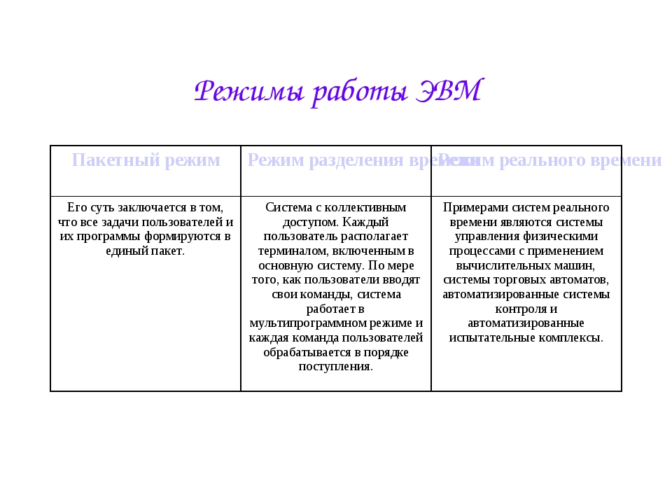 Режимы работы ЭВМ