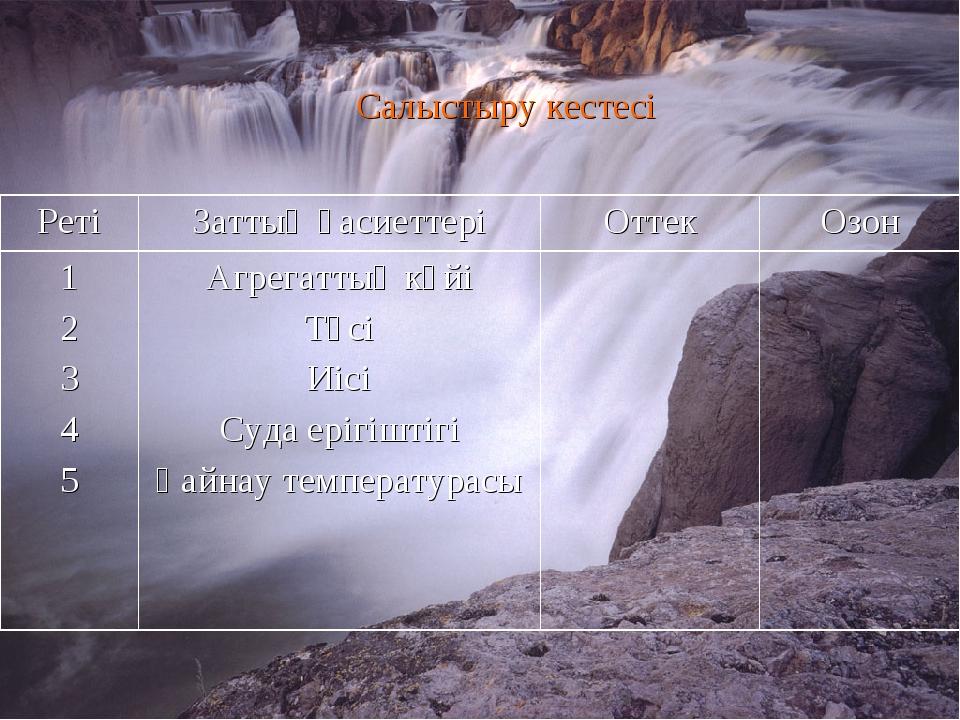 Салыстыру кестесі РетіЗаттың қасиеттеріОттекОзон 1 2 3 4 5 Агрегаттық күй...