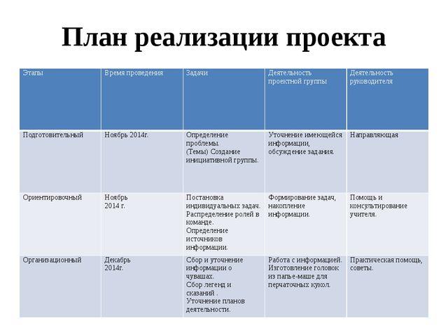 План реализации проекта Этапы Время проведения Задачи Деятельность проектной...