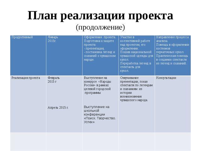 План реализации проекта (продолжение) Продуктивный Январь 2015г. Оформление п...