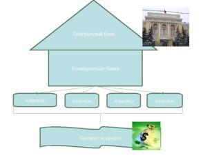 Центральный банк Коммерческие банки клиенты клиенты клиенты клиенты Процент з