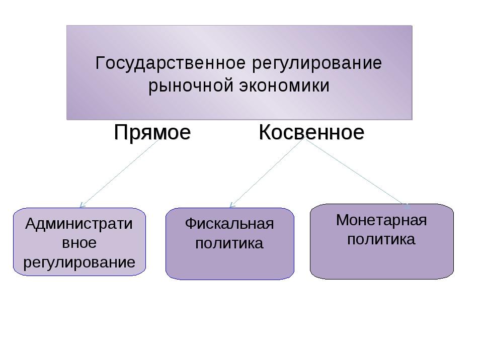 Государственное регулирование рыночной экономики ПрямоеКосвенное Администр...