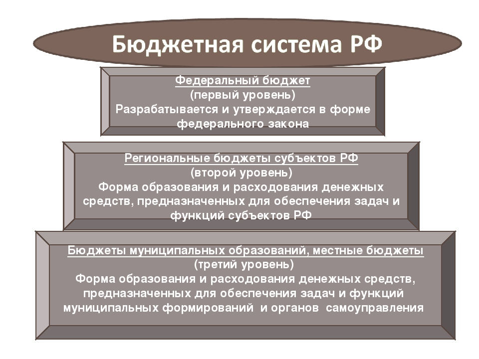Федеральный бюджет (первый уровень) Разрабатывается и утверждается в форме фе...