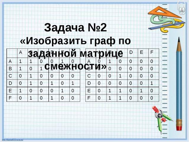 Задача №2 «Изобразить граф по заданной матрице смежности» A B C D E F A 1 1 0...