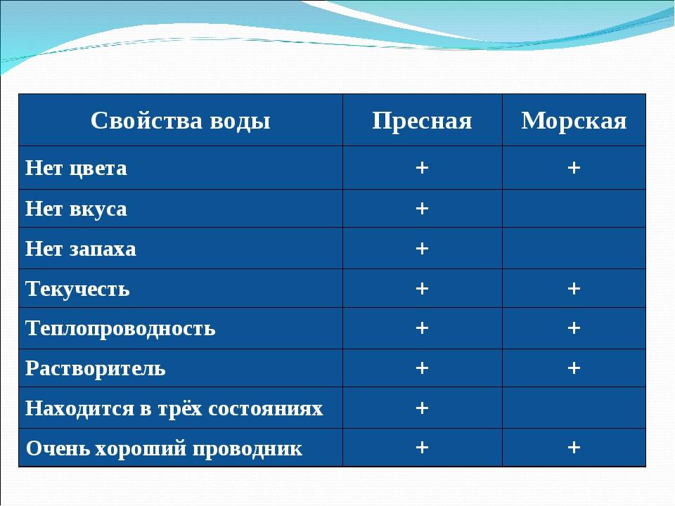 Свойства водыПреснаяМорская Нет цвета++ Нет вкуса+ Нет запаха+ Текуче...