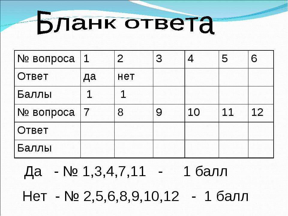 Да - № 1,3,4,7,11 - 1 балл Нет - № 2,5,6,8,9,10,12 - 1 балл № вопроса1234...