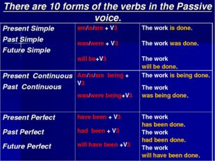 There are 10 forms of the verbs in the Passive voice. Present Simple Past Sim
