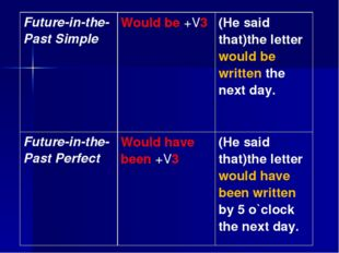 Future-in-the-Past Simple	Would be +V3	(He said that)the letter would be writ