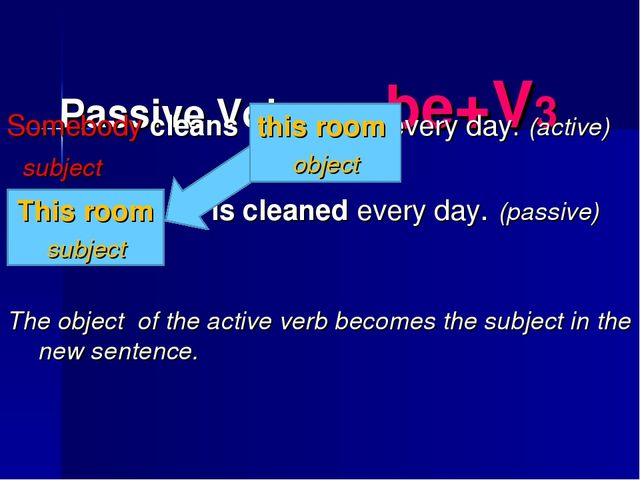 Passive Voice be+V3 Somebody cleans every day. (active) subject is cleaned e...