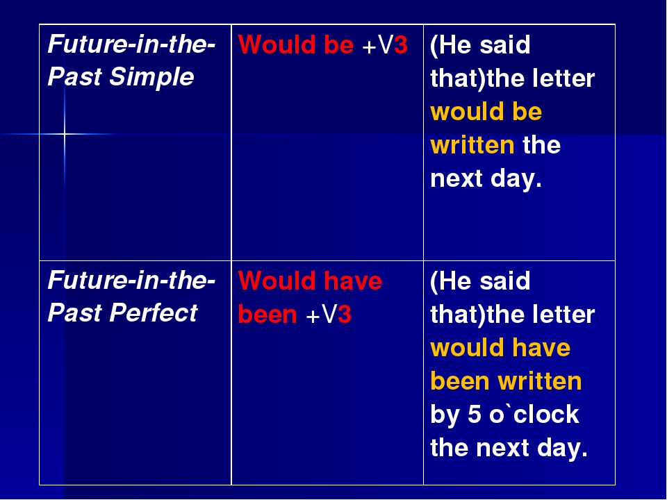 Future-in-the-Past Simple	Would be +V3	(He said that)the letter would be writ...