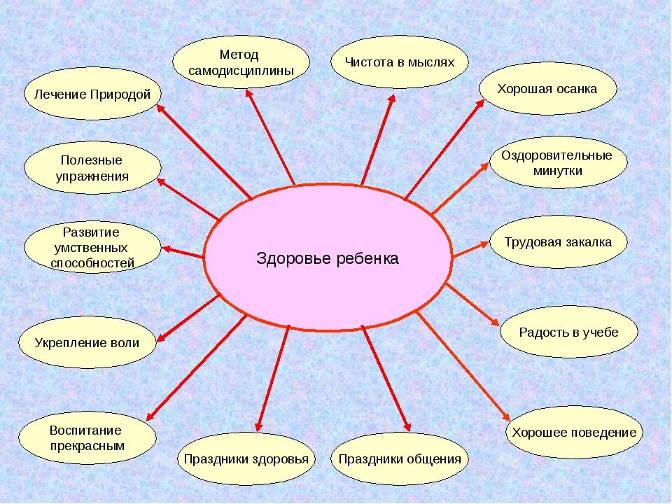 Здоровье ребенка Лечение Природой Метод самодисциплины Полезные упражнения Ра...