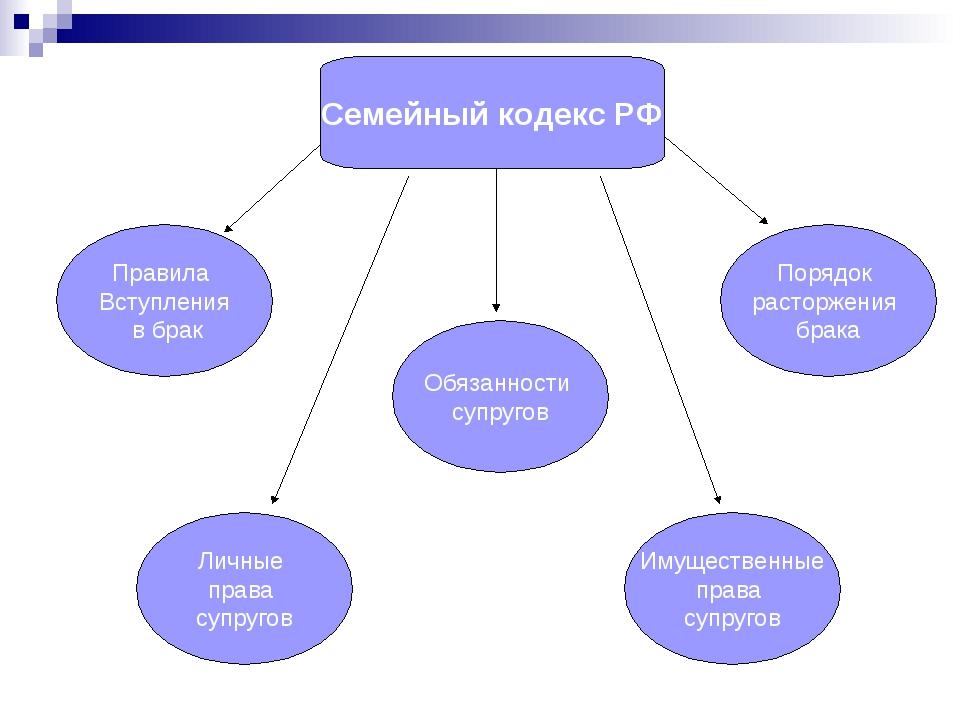 Семейный кодекс РФ Правила Вступления в брак Личные права супругов Обязанност...