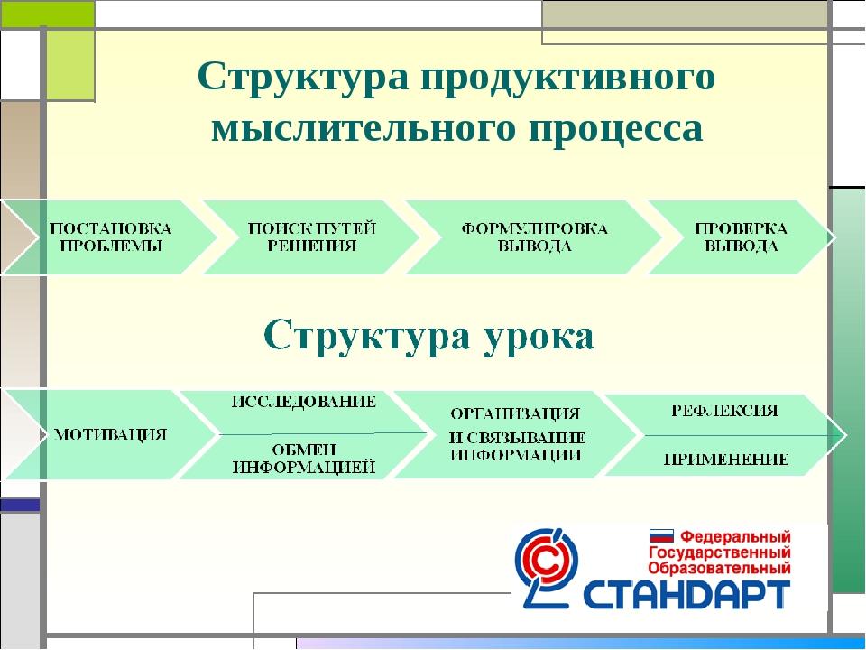 Структура продуктивного мыслительного процесса