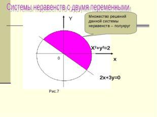 Y X2+y2=2 x 2x+3y=0 0 Рис.7 Множество решений данной системы неравенств -- по