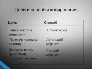 Цели и способы кодирования Запись текста в темпе речи Стенография Передача те