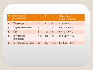 № Наименование многогранника В Р Г Эйлеровахарактеристика 1 Тетраэдр 4 6 4 4-