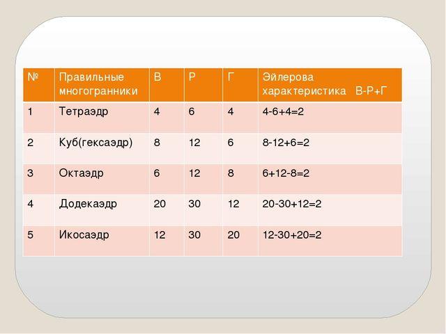 № Правильные многогранники В Р Г Эйлеровахарактеристика В-Р+Г 1 Тетраэдр 4 6...