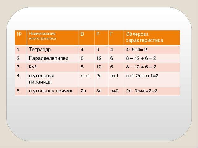 № Наименование многогранника В Р Г Эйлеровахарактеристика 1 Тетраэдр 4 6 4 4-...