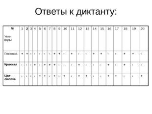Ответы к диктанту: № Угле-воды 1 2 3 4 5 6 7 8 9 10 11 12 13 14 15 16 17 18 1