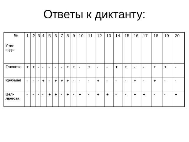 Ответы к диктанту: № Угле-воды 1 2 3 4 5 6 7 8 9 10 11 12 13 14 15 16 17 18 1...