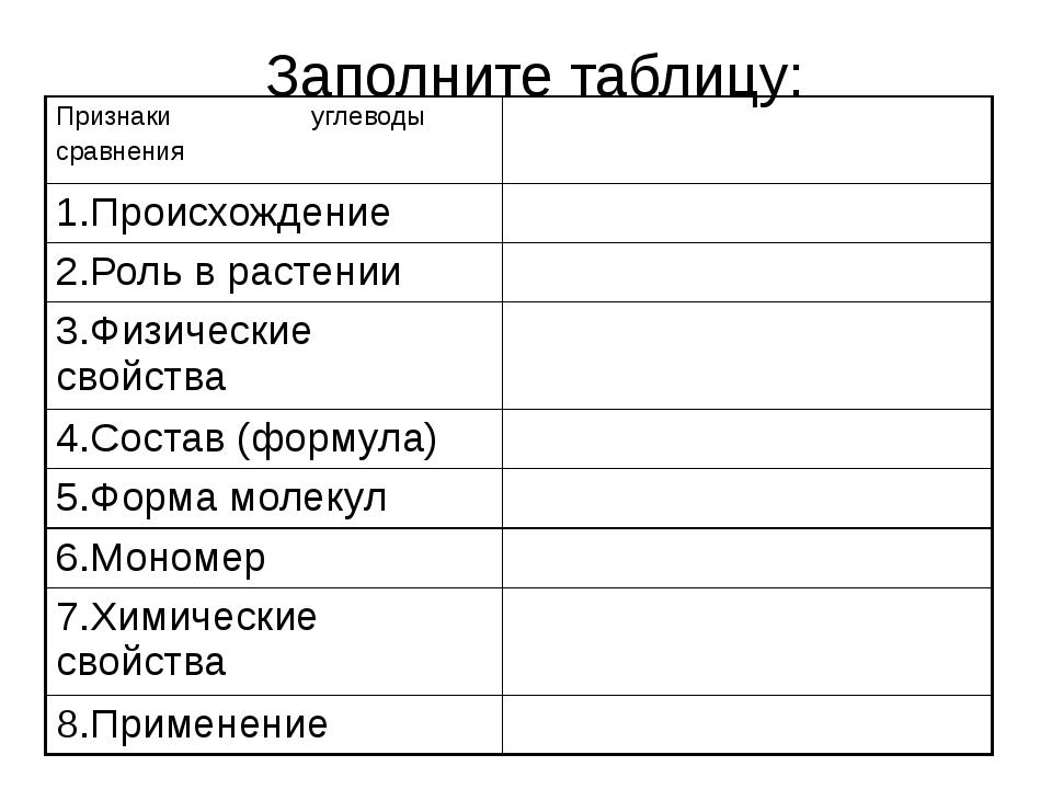 Заполните таблицу: Признаки углеводы сравнения 1.Происхождение 2.Роль в расте...