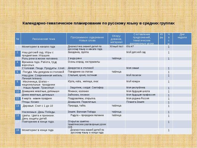 Календарно-тематическое планирование по русскому языку в средних группах № Ле...