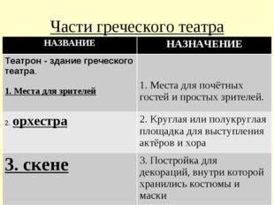 Части греческого театра НАЗВАНИЕНАЗНАЧЕНИЕ Театрон - здание греческого театр