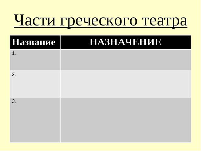 Части греческого театра НазваниеНАЗНАЧЕНИЕ 1. 2. 3.