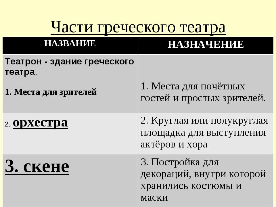 Части греческого театра НАЗВАНИЕНАЗНАЧЕНИЕ Театрон - здание греческого театр...