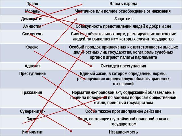 ПравоВласть народа МоральЧастичное или полное освобождение от наказания Дем...