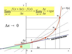 у х 0 y = f(x) А Δх Δу f(x) х α касательная