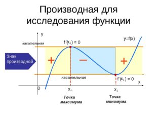 Производная для исследования функции _ Точка максимума Точка минимума касател