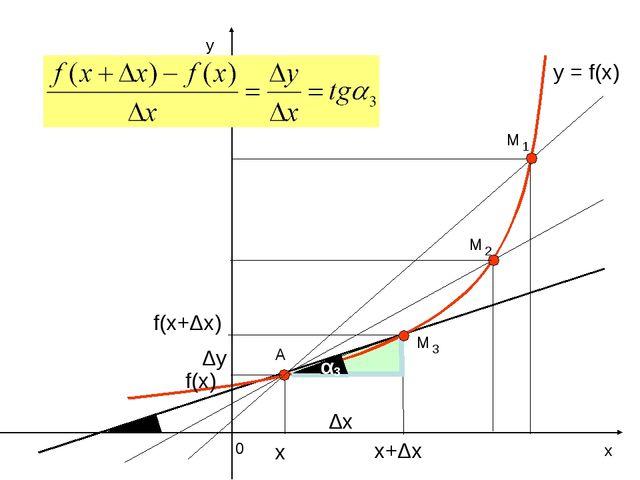 у х 0 y = f(x) А Δх Δу f(x) f(x+Δх) х+Δх х